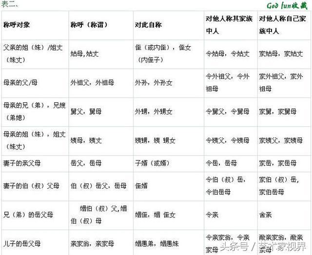 超实用的《中国人亲戚关系图表》――收藏了省得叫错!